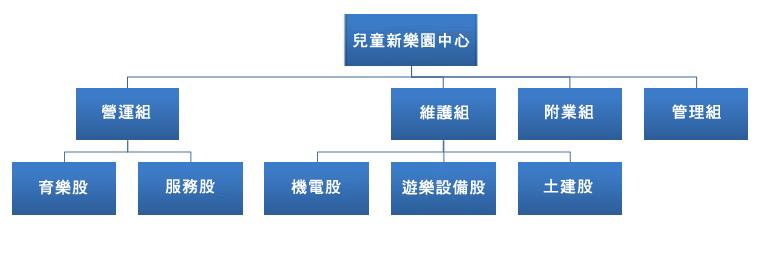 兒童新樂園組織架構圖