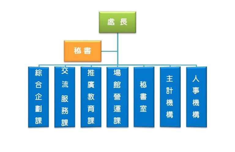 青育組織圖