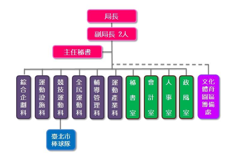 臺北市政府體育局組織架構圖