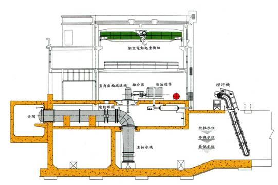 抽水站主要設備配置圖