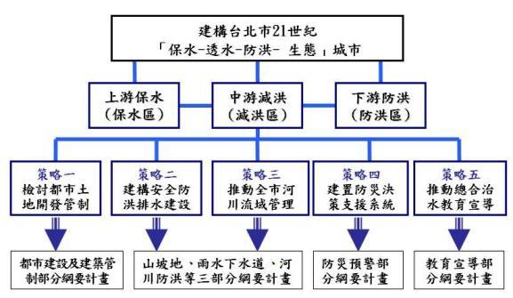 總合治水對策之架構及其綱要計畫