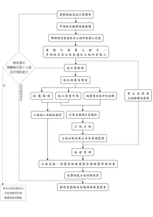 自辦市地重劃作業程序流程圖