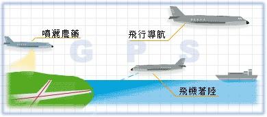 空中應用二:飛行導航、著陸導航等應用