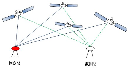 衛星定位測量靜態基線測量