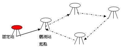 衛星定位測量半動態測量