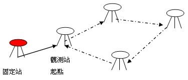衛星定位測量虛擬動態測量