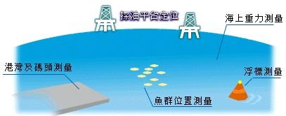 海上應用一:油平台定位、海上重力點位置測量等應用