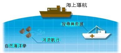 海上應用二:河流及海上導航、海洋科學研究等應用