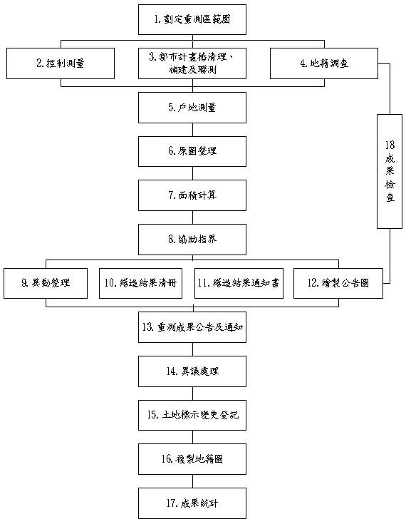 重測作業流程圖