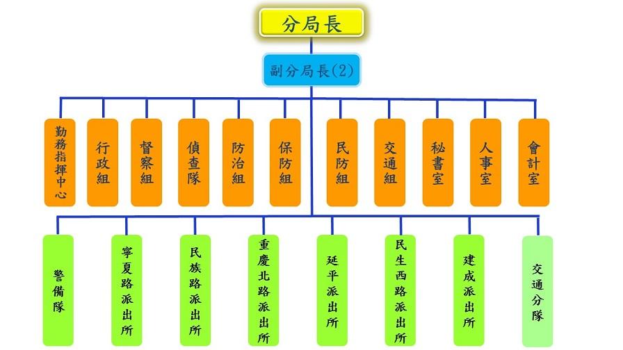 組織編制圖(按此看詳細資料)