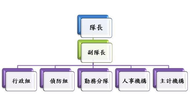 婦幼警察隊組織架構圖