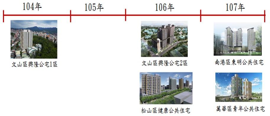 圖4-104年至107年公宅期程