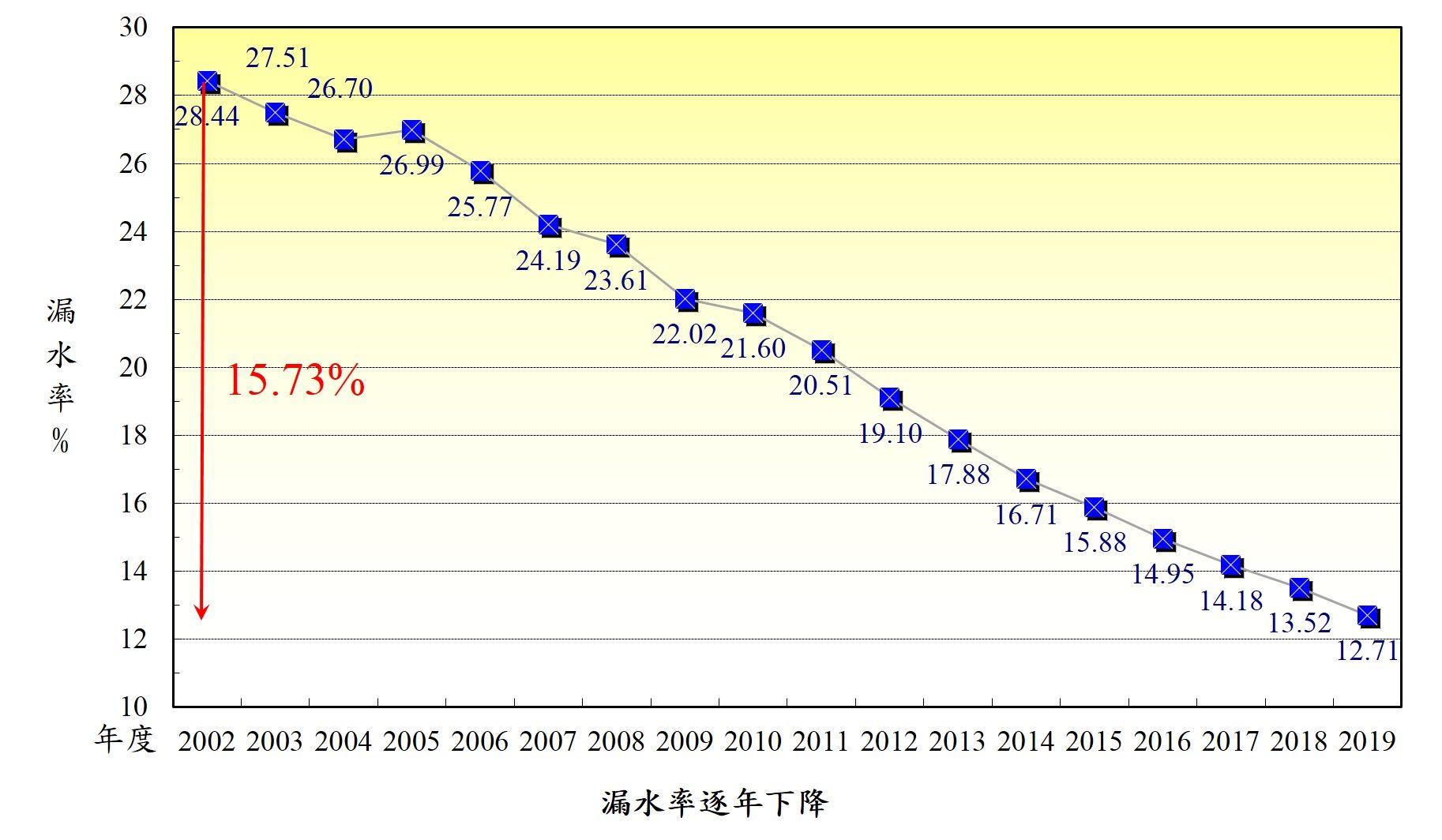 漏水率逐年下降15.73%