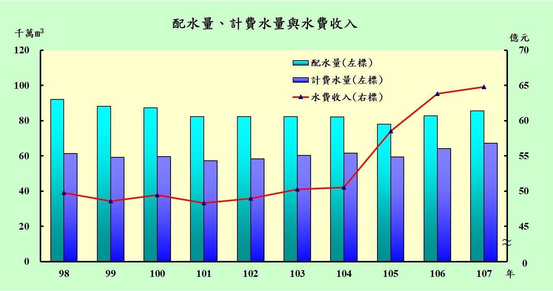 近10年配水量、計費水量及水費收入
