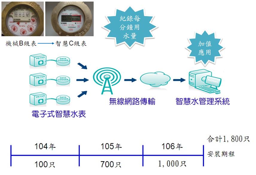 圖5-大用水戶智慧水表裝置期程及系統建置規劃