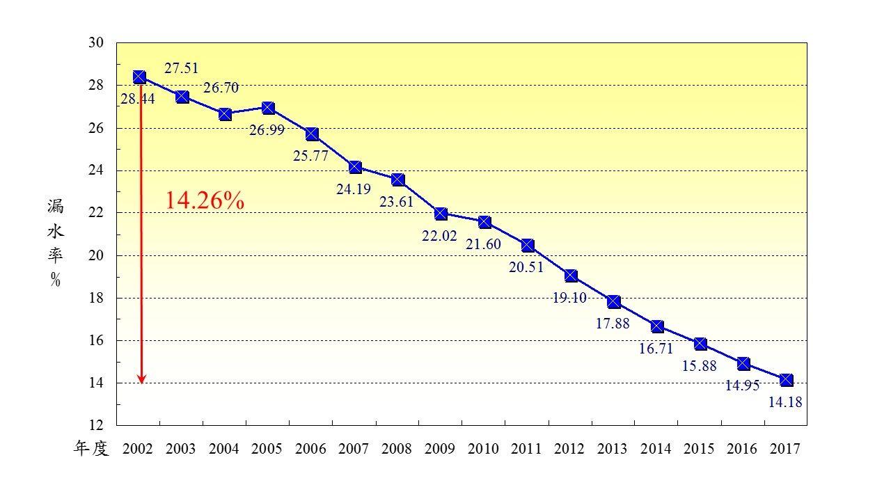 2002~2010年減少漏水率示意圖