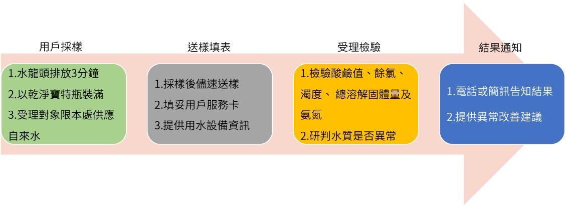 用戶採樣送驗流程圖