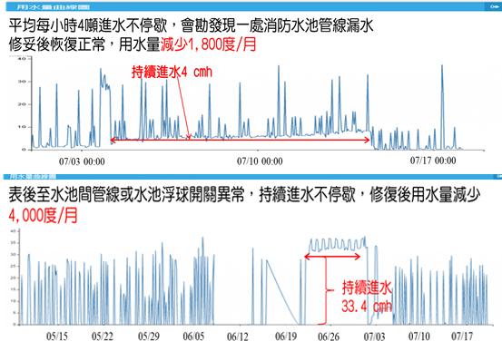 圖7-智慧水表發表用水異常案例