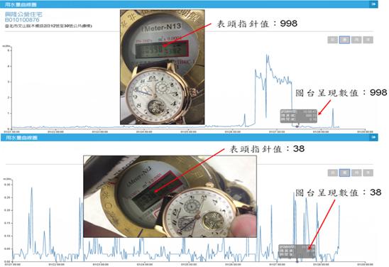 圖3-無線回傳讀數與水表數值一致