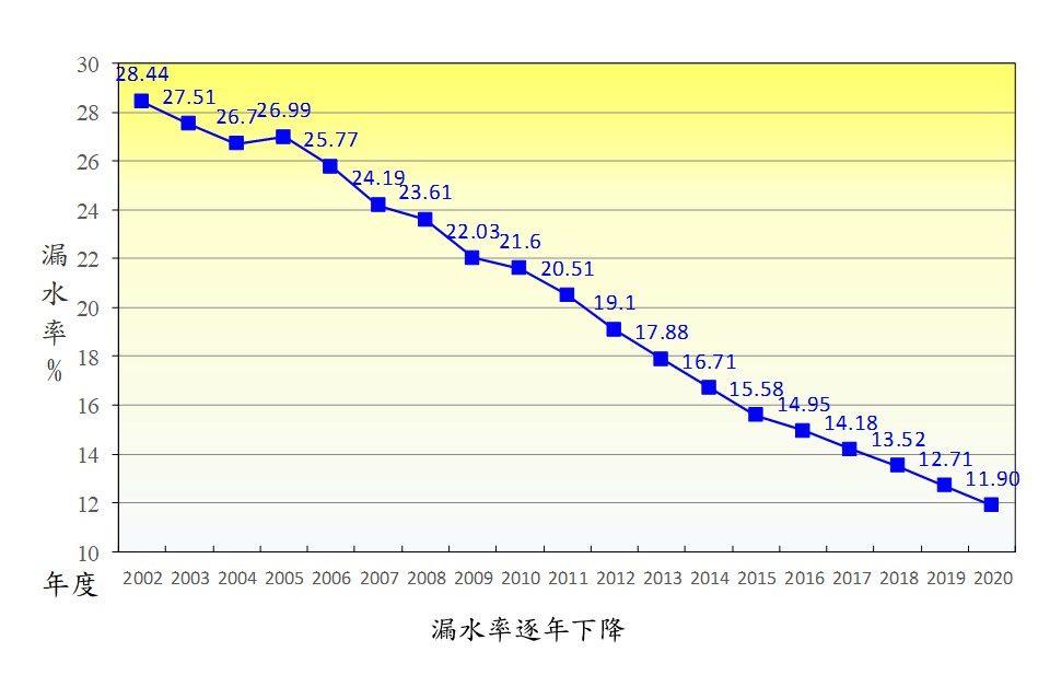 漏水率逐年下降