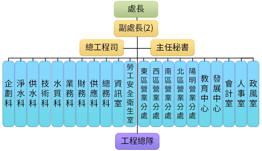 臺北自來水事業處組織架構圖