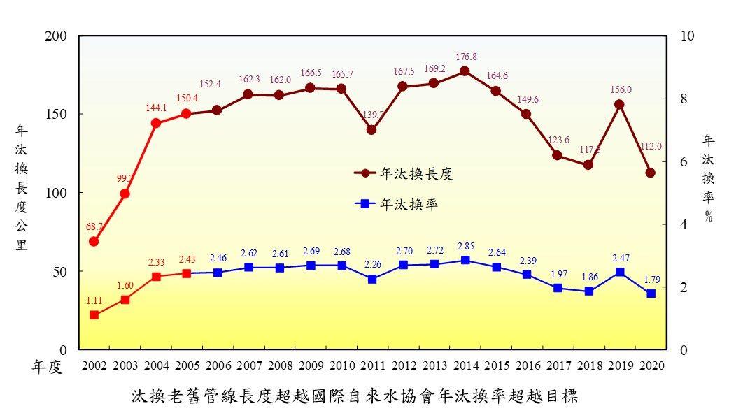 汰換管線老舊長度超越年汰換率1.5%