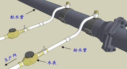 供水管線與水表
