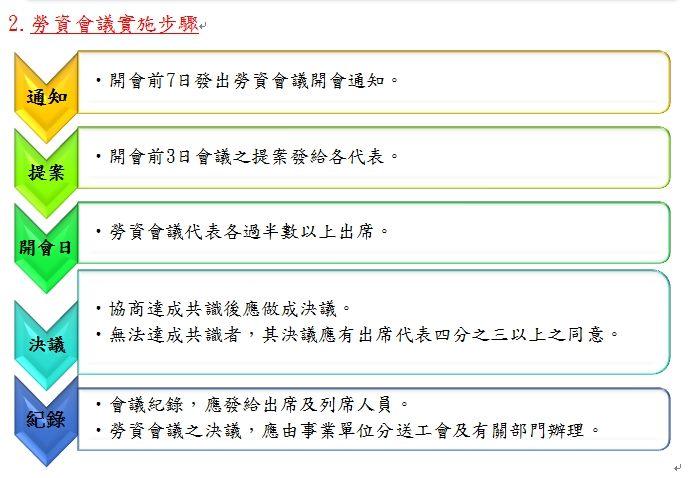 勞資會議實施步驟圖