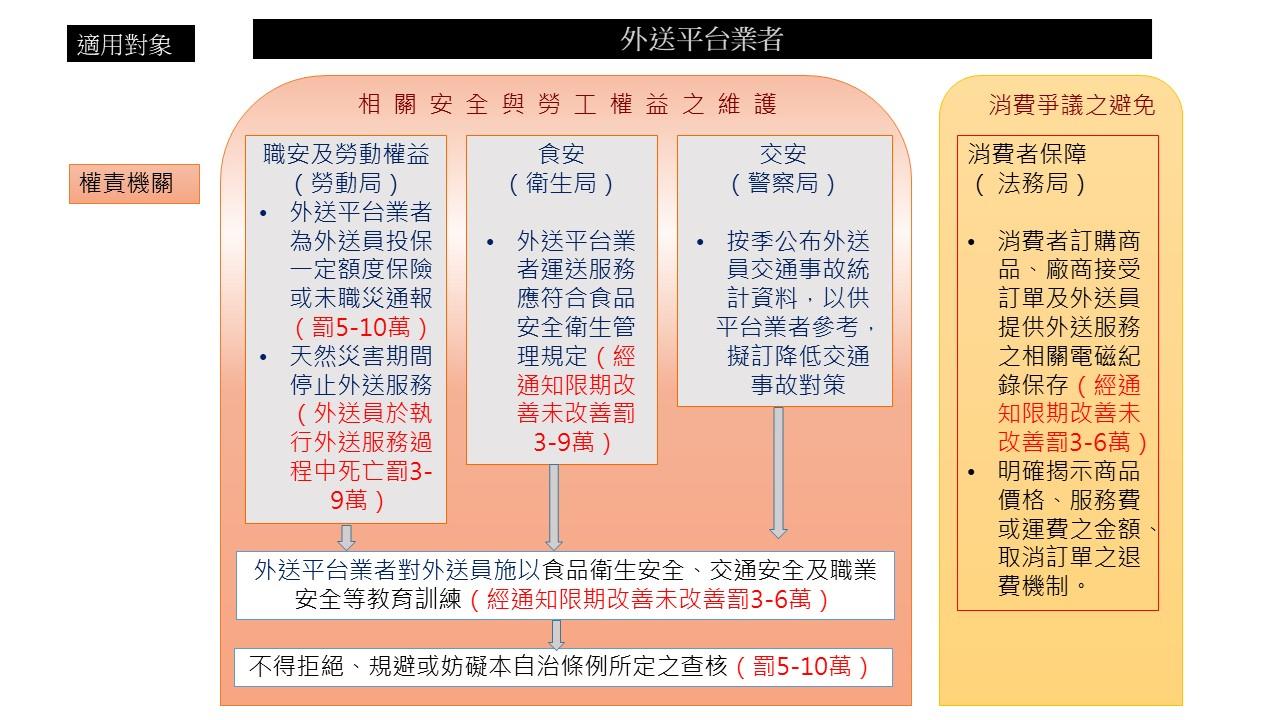 外送平台業者管理自治條例