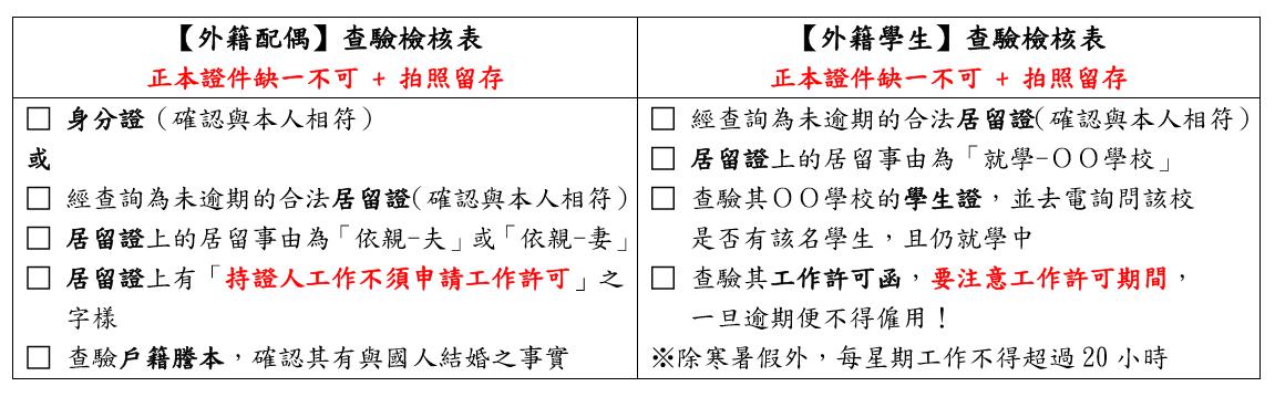 僱用外籍配偶、外籍學生【查驗檢核表】