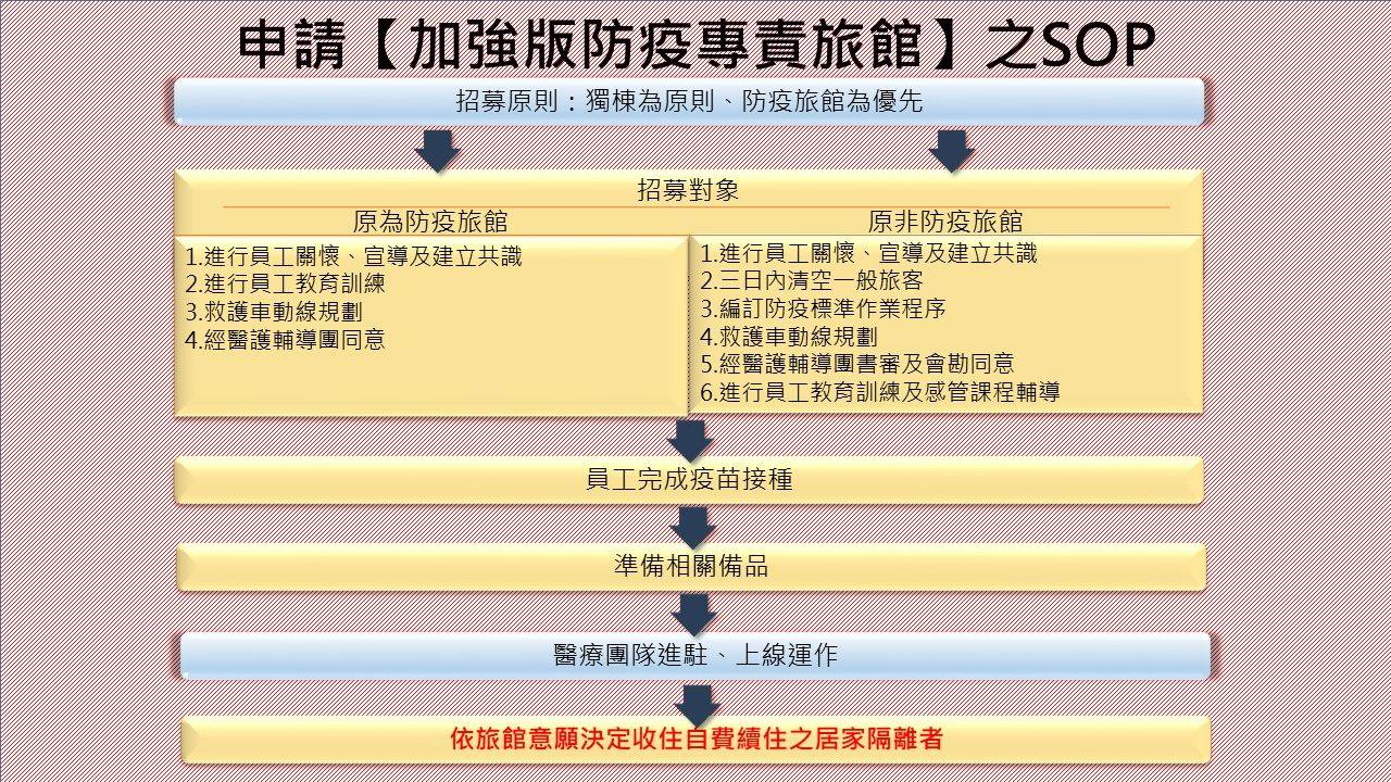 申請【加強版防疫專責旅館】之SOP