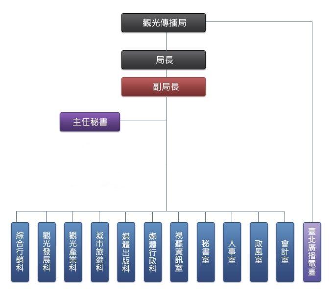 臺北市政府觀光傳播局組織架構圖