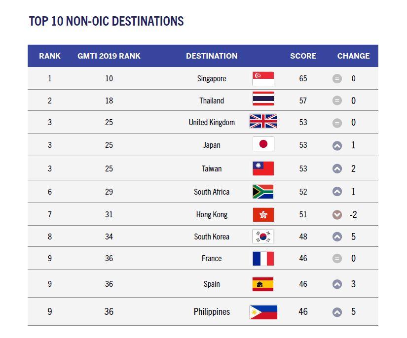 臺灣從去年的第五名,提升為非伊斯蘭國家中最佳旅遊目的地第三名(照片來源_CrescentRating網站)