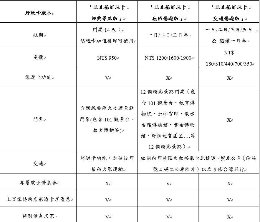 1999市民當家熱線服務網-FAQ查詢-「Taipei Fun Pass北北基好玩卡