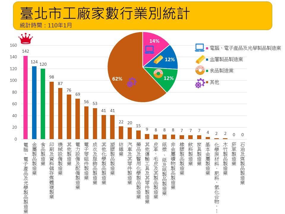 臺北市工廠家數行業別統計