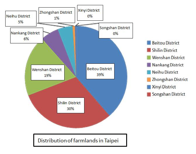 Distribution of farmlands in Taipei