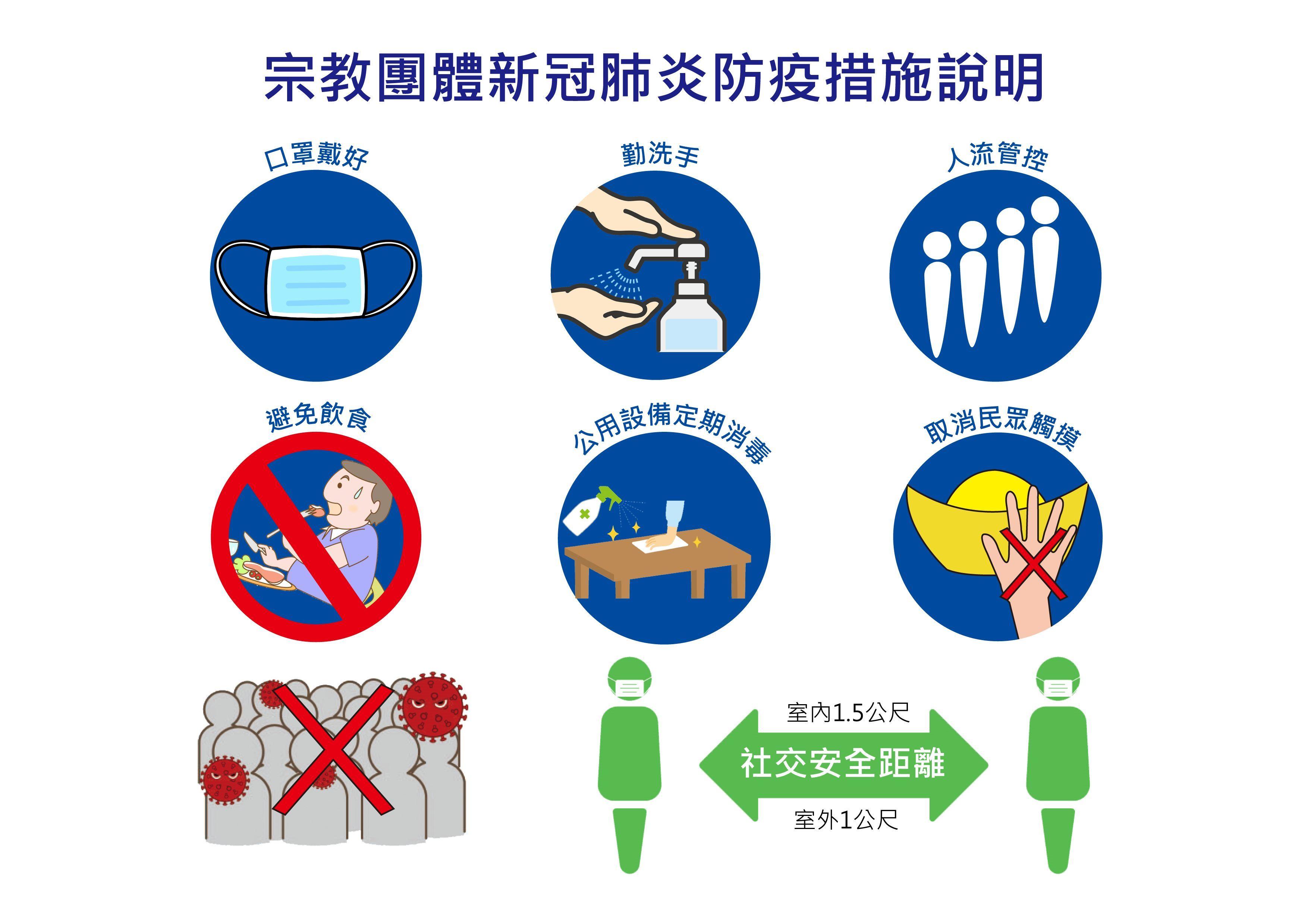 宗教團體新冠肺炎防疫措施說明-口罩戴好、勤洗手、人流管控、避免飲食、公共設備定期消毒、取消民眾觸摸(pdf檔)[另開新視窗]