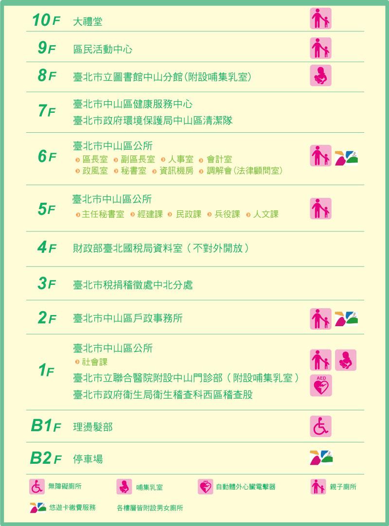 臺北市中山區行政中心各樓層介紹(1、5、6、9、10樓中山區公所)