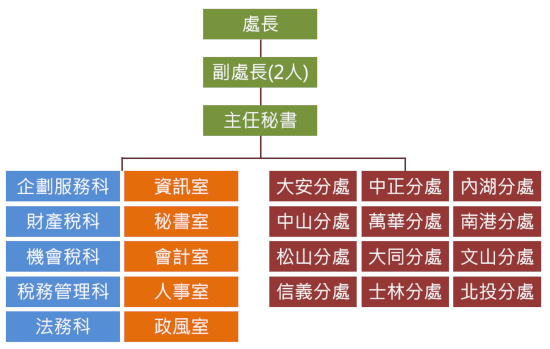 臺北市稅捐稽徵處組織圖