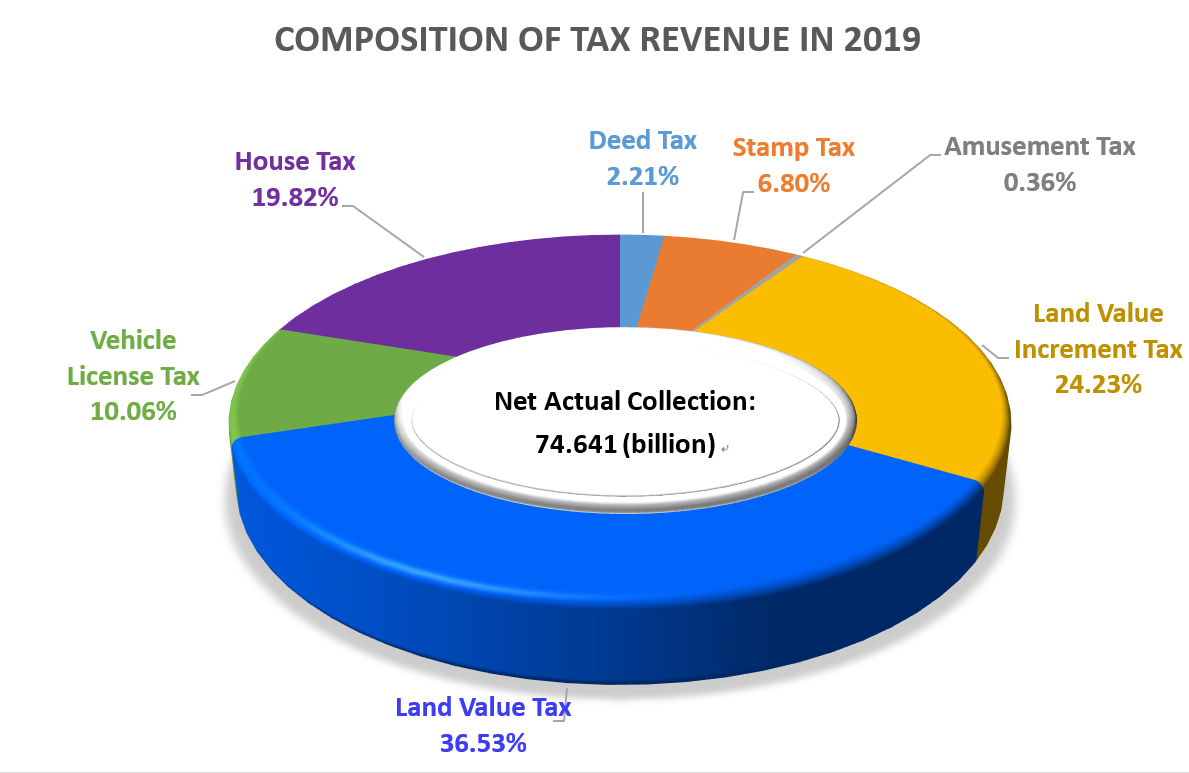 Composition of Tax Revenue in 2019