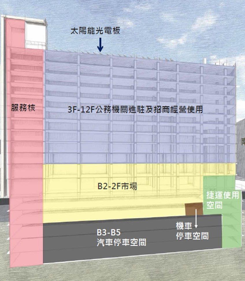 南門大樓樓層分佈示意圖