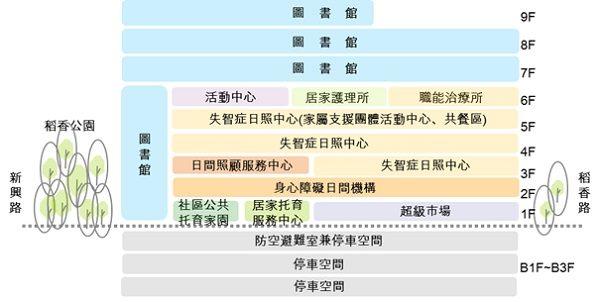 「臺北市北投區稻香市場拆除重建工程」樓層配置