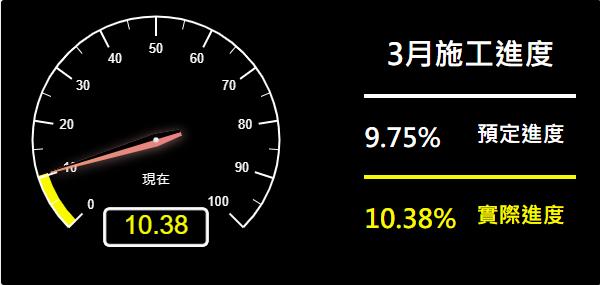 預定進度9.75% 實際進度10.38%