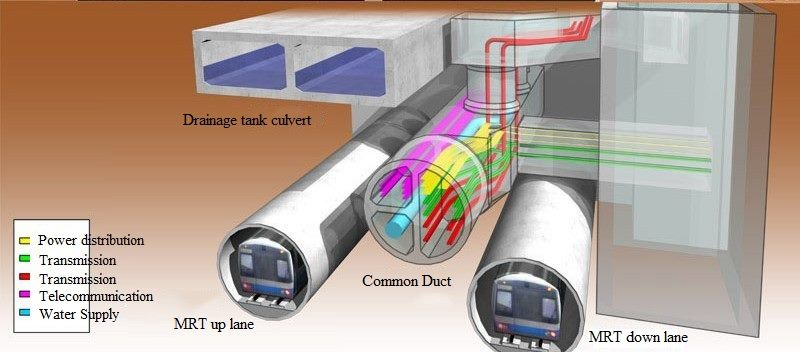 Schematic diagram of utilities conduit shield section of the MRT Xinyi Line