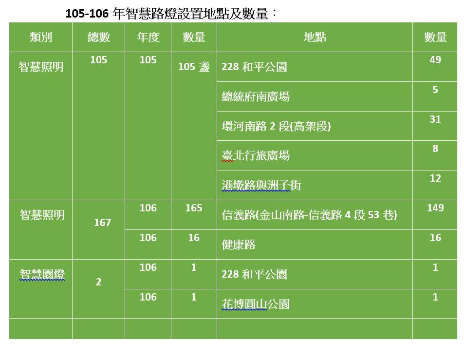105-106智慧路燈一覽表