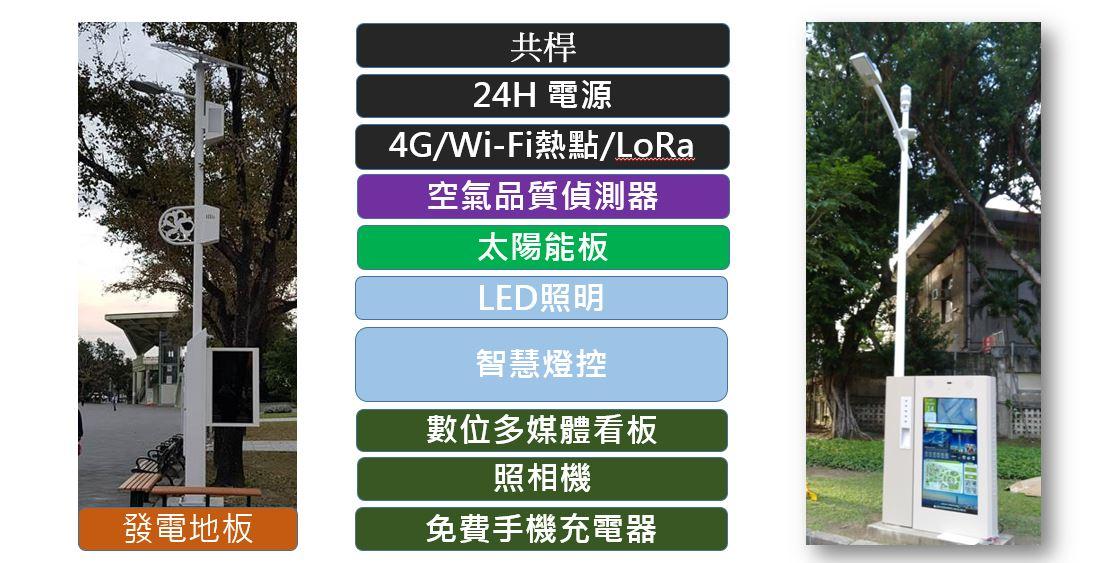 智慧路燈功能一覽表(圖11)