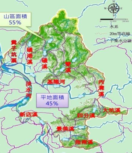 圖1-臺北市河川流域