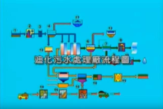 污水處理流程