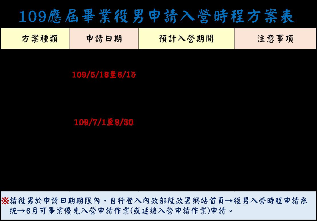 109應屆畢業役男申請入營時程方案表