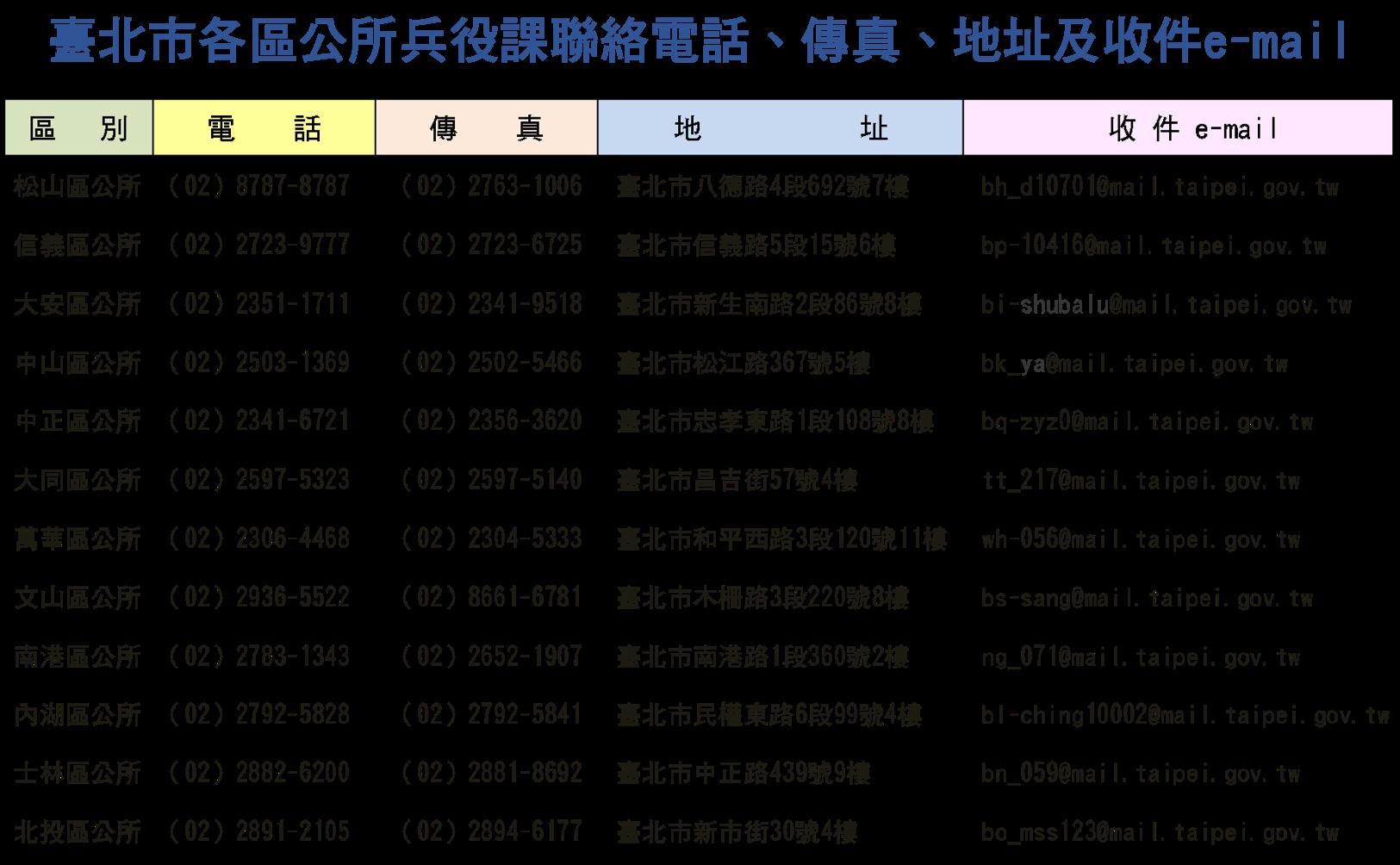 91年次役男兵籍調查線上申報-臺北市各區公所兵役課聯絡電話、傳真、地址及收件e-mail圖